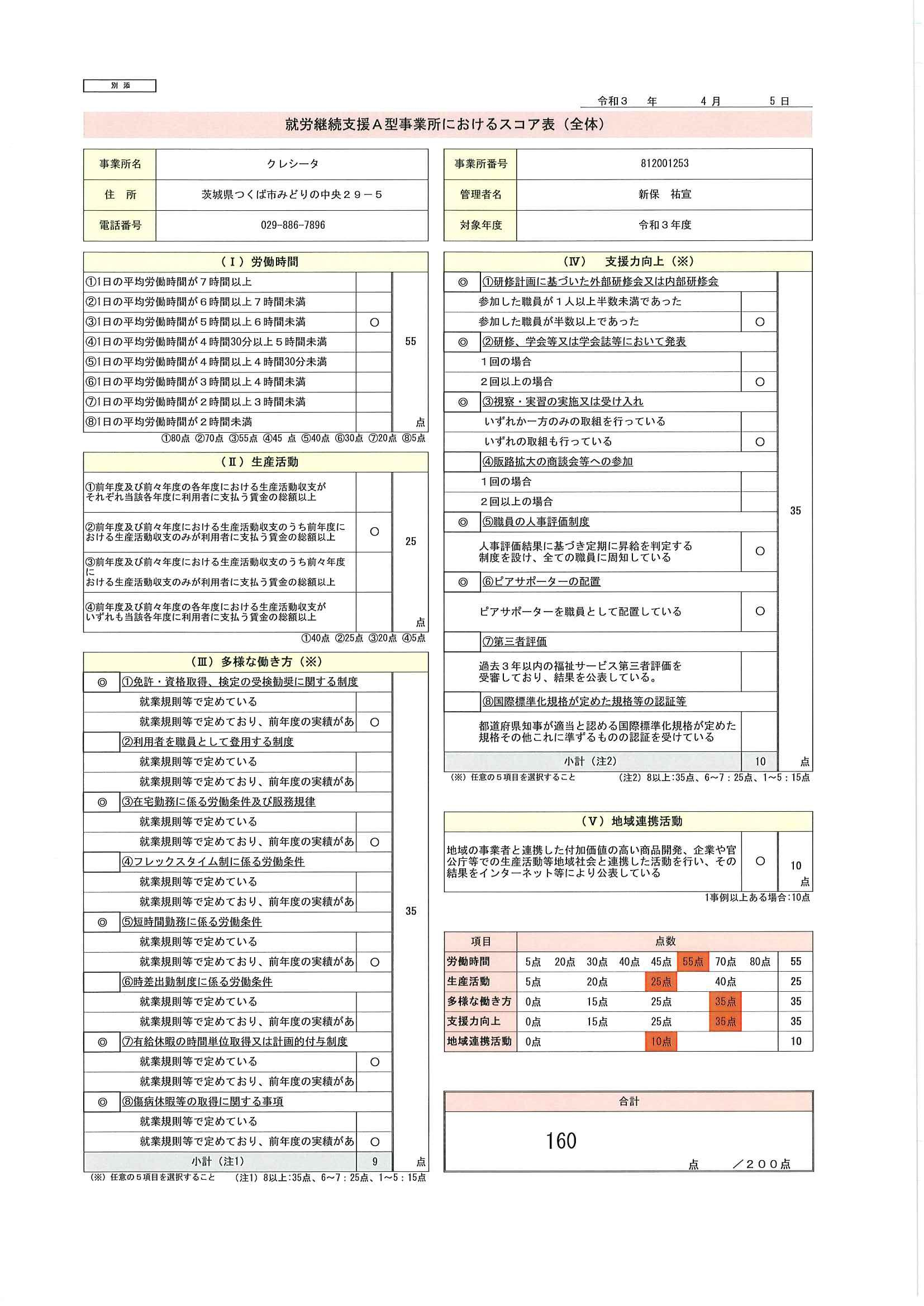 就労継続支援A型におけるスコア表の公表page-visual 就労継続支援A型におけるスコア表の公表ビジュアル